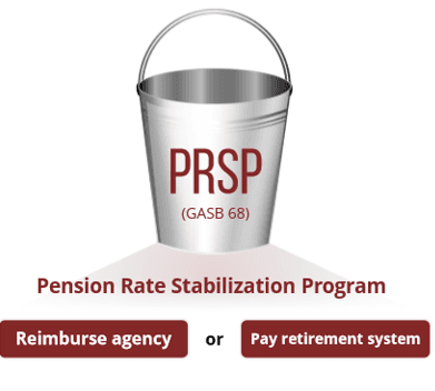Pension Revenue Stabilization Plan